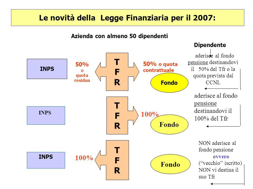 Le novità della Legge Finanziaria per il 2007: Azienda con almeno 50 dipendenti Dipendente aderisce al fondo pensione destinandovi il 50% del Tfr o la