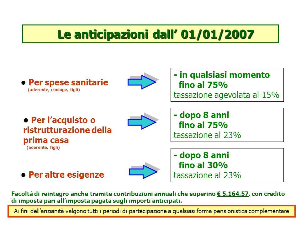 Le anticipazioni dall' 01/01/2007 Per spese sanitarie (aderente, coniuge, figli) Per altre esigenze Per l'acquisto o ristrutturazione della prima casa