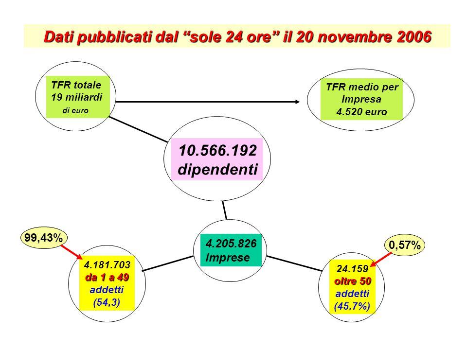 TFR totale 19 miliardi di euro TFR medio per Impresa 4.520 euro 10.566.192 dipendenti 4.205.826 imprese 4.181.703 da 1 a 49 addetti (54,3) 24.159 oltr