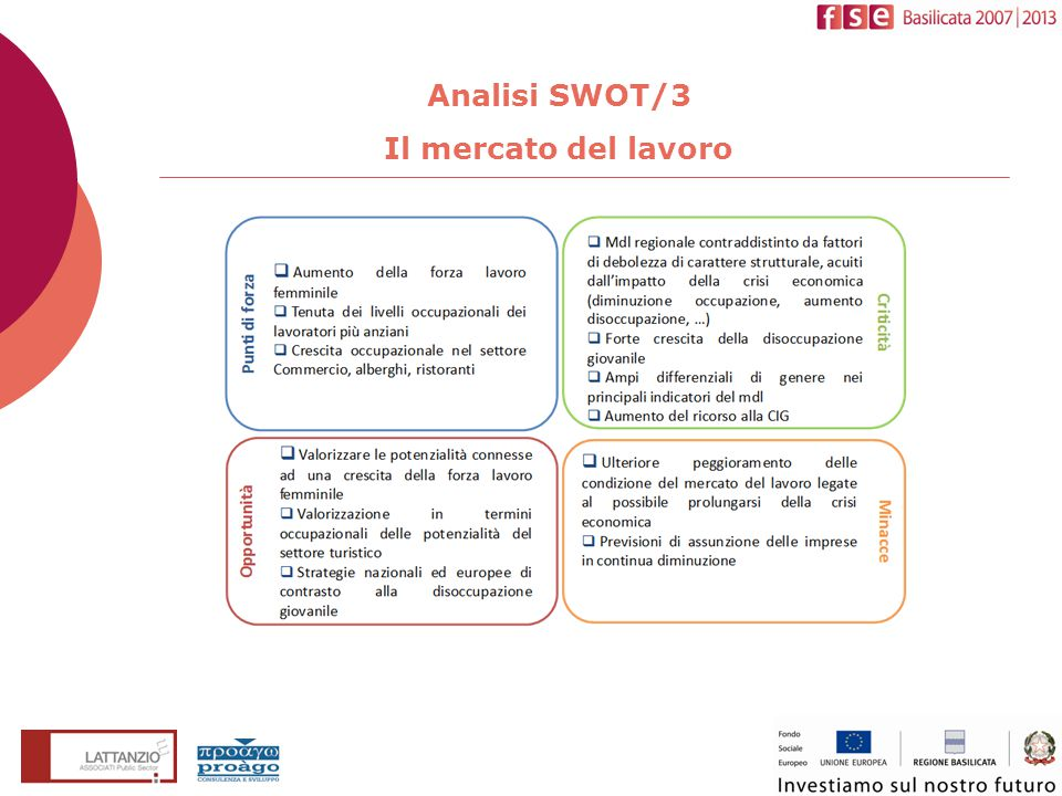 Analisi SWOT/3 Il mercato del lavoro