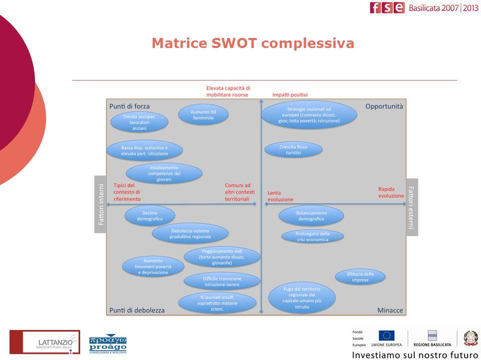 Matrice SWOT complessiva