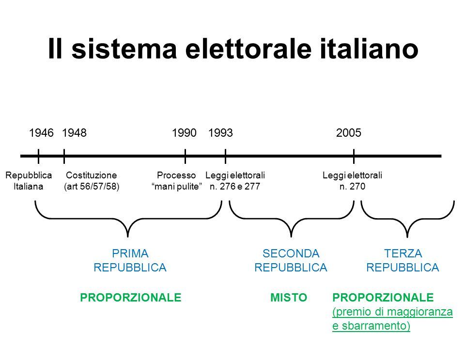 Il sistema elettorale italiano 1946 Repubblica Italiana 1948200519931990 Costituzione (art 56/57/58) Processo mani pulite Leggi elettorali n.