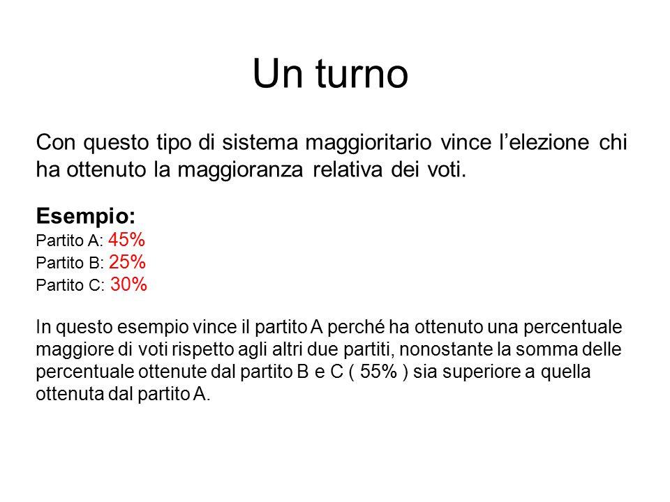 Un turno Con questo tipo di sistema maggioritario vince l'elezione chi ha ottenuto la maggioranza relativa dei voti.
