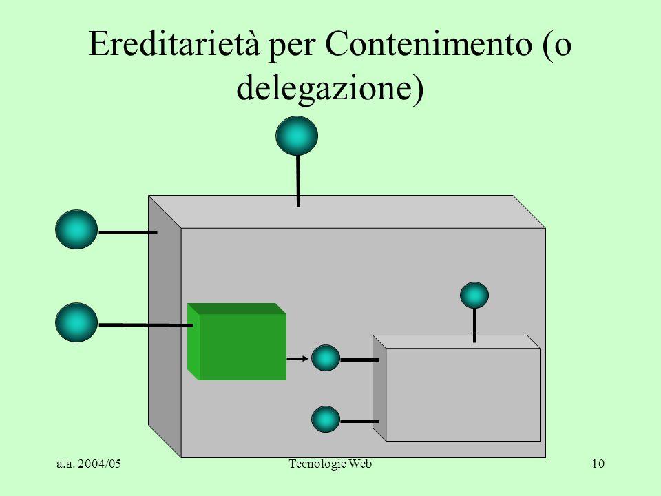 a.a. 2004/05Tecnologie Web10 Ereditarietà per Contenimento (o delegazione)