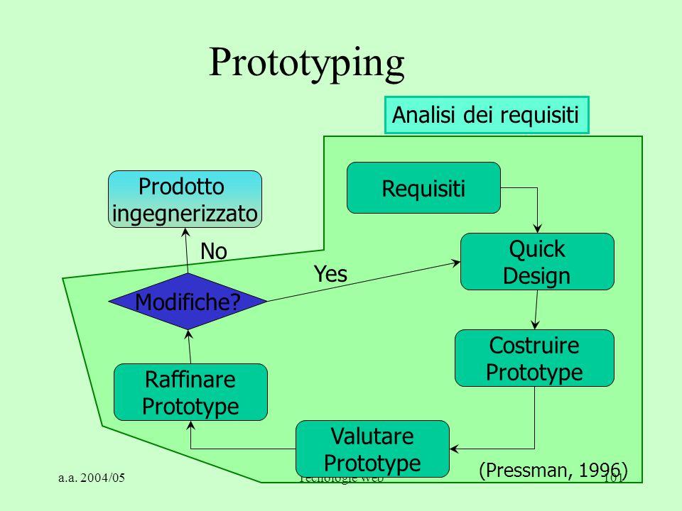 a.a. 2004/05Tecnologie Web101 Analisi dei requisiti Prototyping Prodotto ingegnerizzato Requisiti Quick Design Costruire Prototype Valutare Prototype