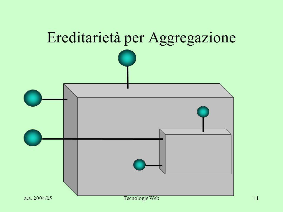 a.a. 2004/05Tecnologie Web11 Ereditarietà per Aggregazione