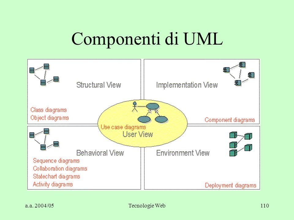 a.a. 2004/05Tecnologie Web110 Componenti di UML