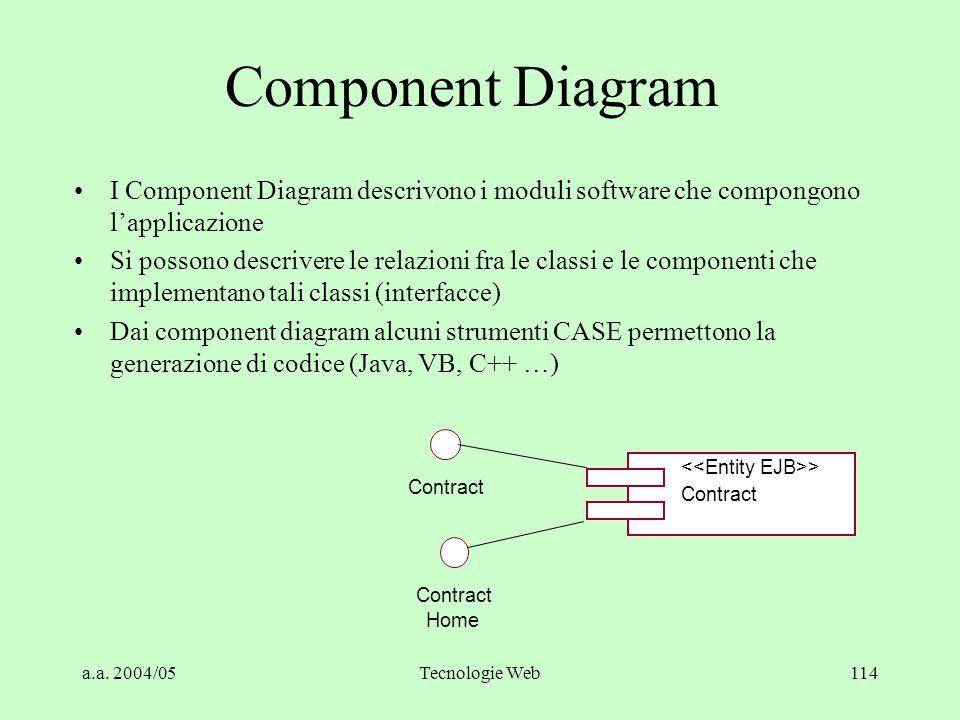 a.a. 2004/05Tecnologie Web114 Component Diagram I Component Diagram descrivono i moduli software che compongono l'applicazione Si possono descrivere l