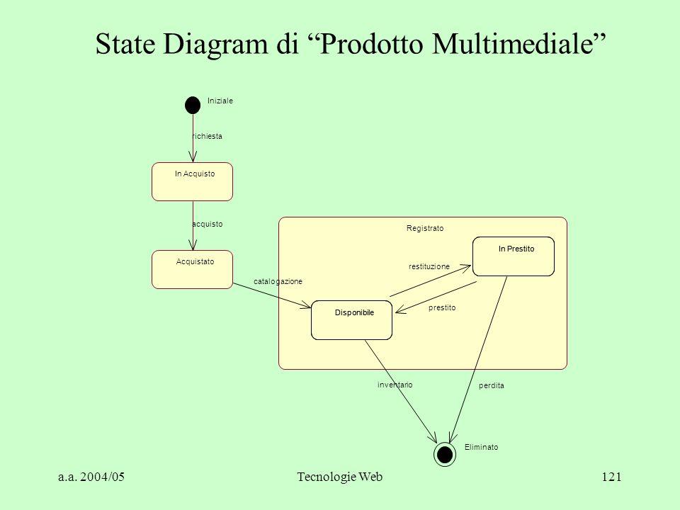 """a.a. 2004/05Tecnologie Web121 State Diagram di """"Prodotto Multimediale"""" Iniziale Eliminato In Acquisto Acquistato acquisto Registrato Disponibile In Pr"""