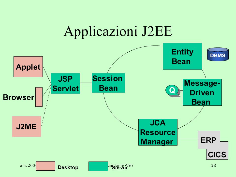 a.a. 2004/05Tecnologie Web28 CICS JSP Servlet Session Bean JCA Resource Manager Message- Driven Bean Entity Bean Applet Browser DBMS Q Q ERP J2ME Serv