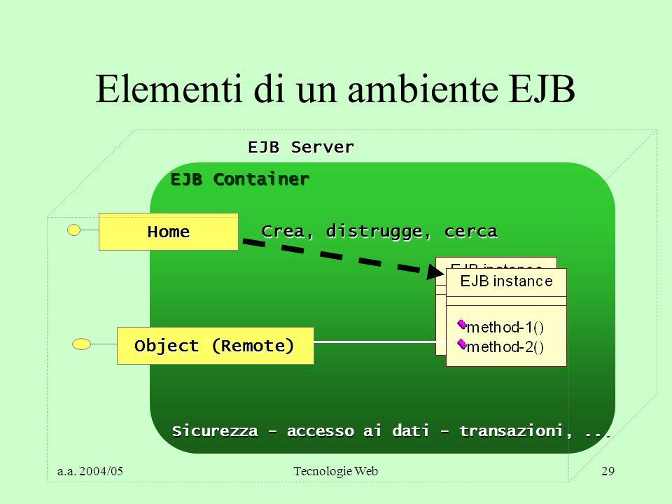 a.a. 2004/05Tecnologie Web29 Elementi di un ambiente EJB EJB Container Home Object (Remote) Crea, distrugge, cerca Sicurezza - accesso ai dati - trans