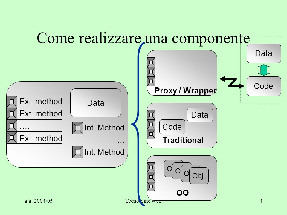 a.a. 2004/05Tecnologie Web4 Come realizzare una componente Data Ext. method …. Ext. method Int. Method... Int. Method Proxy / Wrapper Traditional OO D