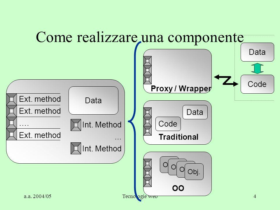 a.a. 2004/05Tecnologie Web65 UDDI Registry Data Structures