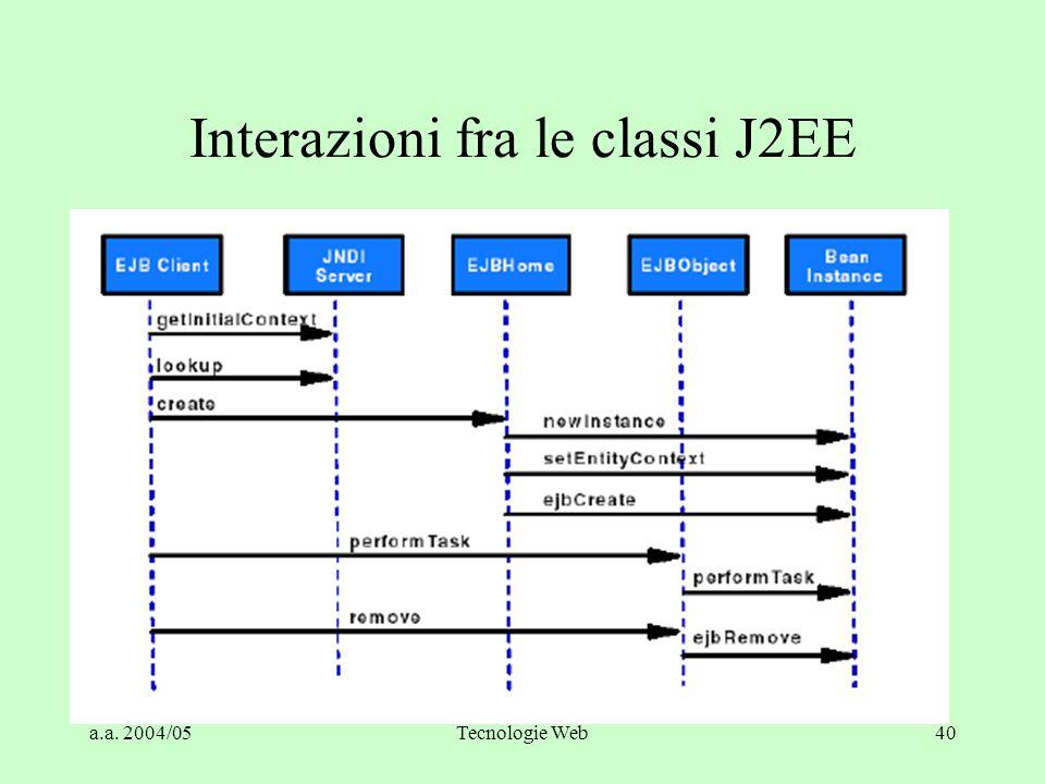 a.a. 2004/05Tecnologie Web40 Interazioni fra le classi J2EE