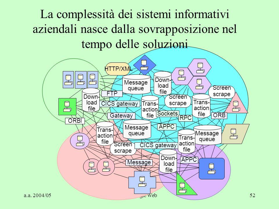 a.a. 2004/05Tecnologie Web52 La complessità dei sistemi informativi aziendali nasce dalla sovrapposizione nel tempo delle soluzioni