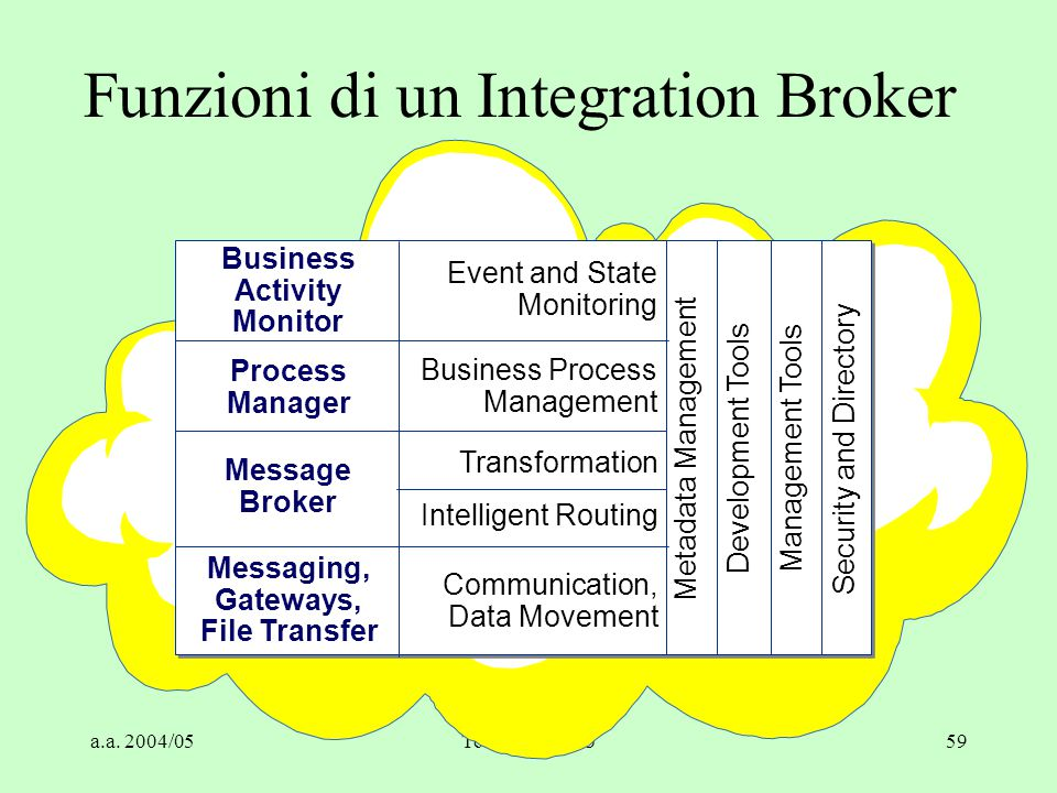 a.a. 2004/05Tecnologie Web59 Funzioni di un Integration Broker Messaging, Gateways, File Transfer Metadata Management Development Tools Management Too