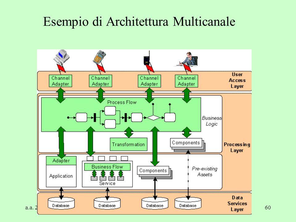 a.a. 2004/05Tecnologie Web60 Esempio di Architettura Multicanale