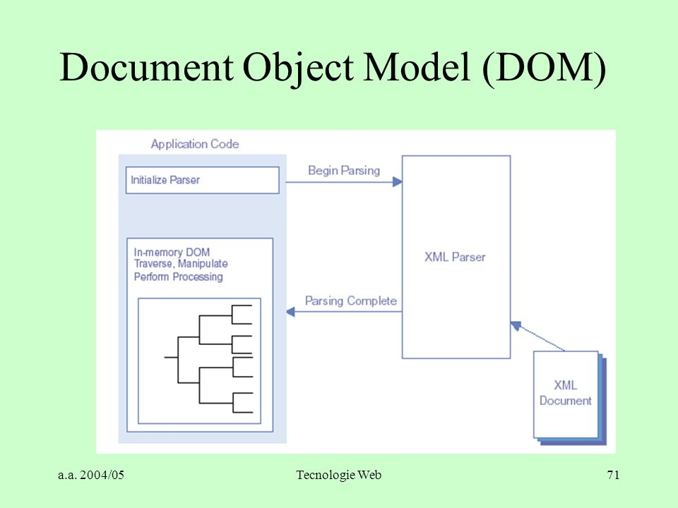 a.a. 2004/05Tecnologie Web71 Document Object Model (DOM)