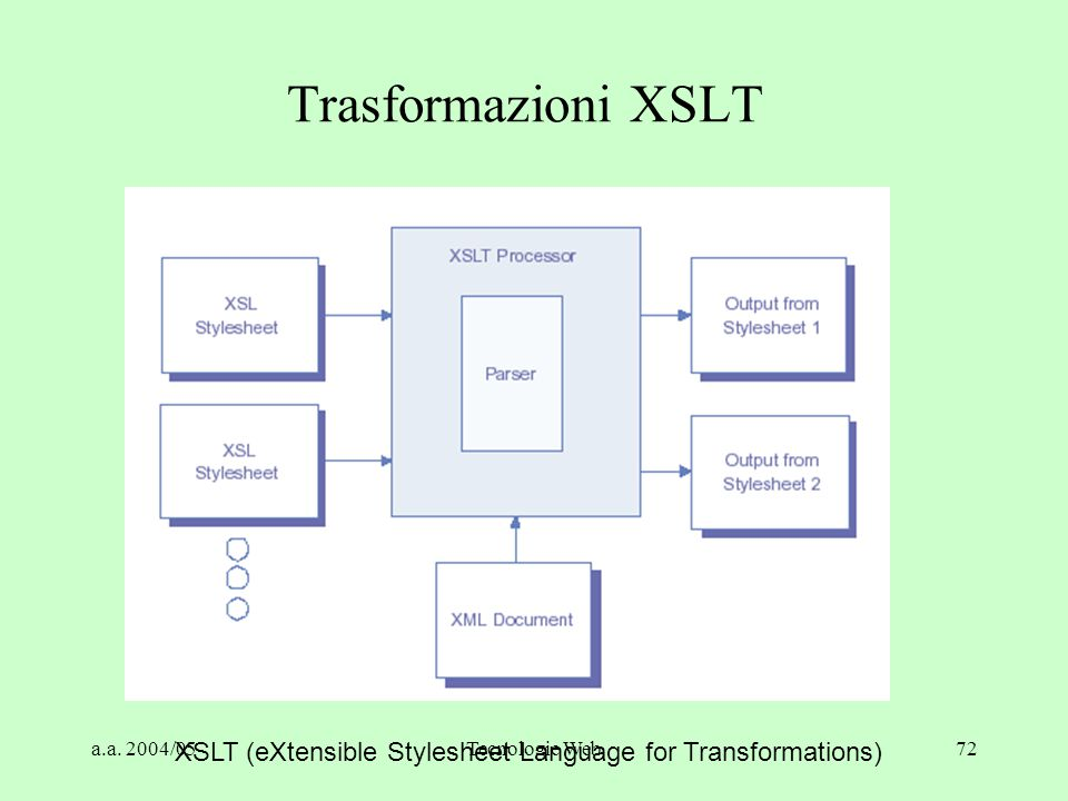 a.a. 2004/05Tecnologie Web72 Trasformazioni XSLT XSLT (eXtensible Stylesheet Language for Transformations)