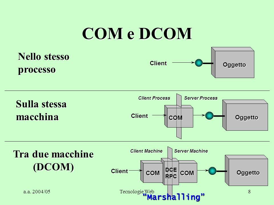 a.a. 2004/05Tecnologie Web8 COM e DCOM Client Oggetto Nello stesso processo Client Oggetto COM Client Process Server Process Sulla stessa macchina Tra