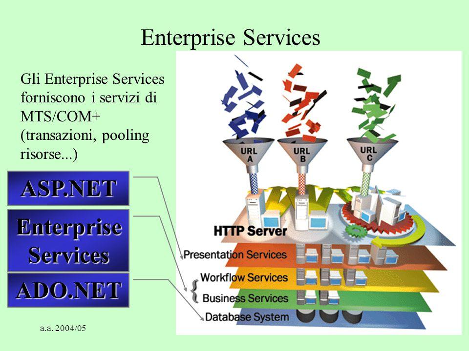 a.a. 2004/05Tecnologie Web80 Enterprise Services ASP.NET ADO.NET { Gli Enterprise Services forniscono i servizi di MTS/COM+ (transazioni, pooling riso