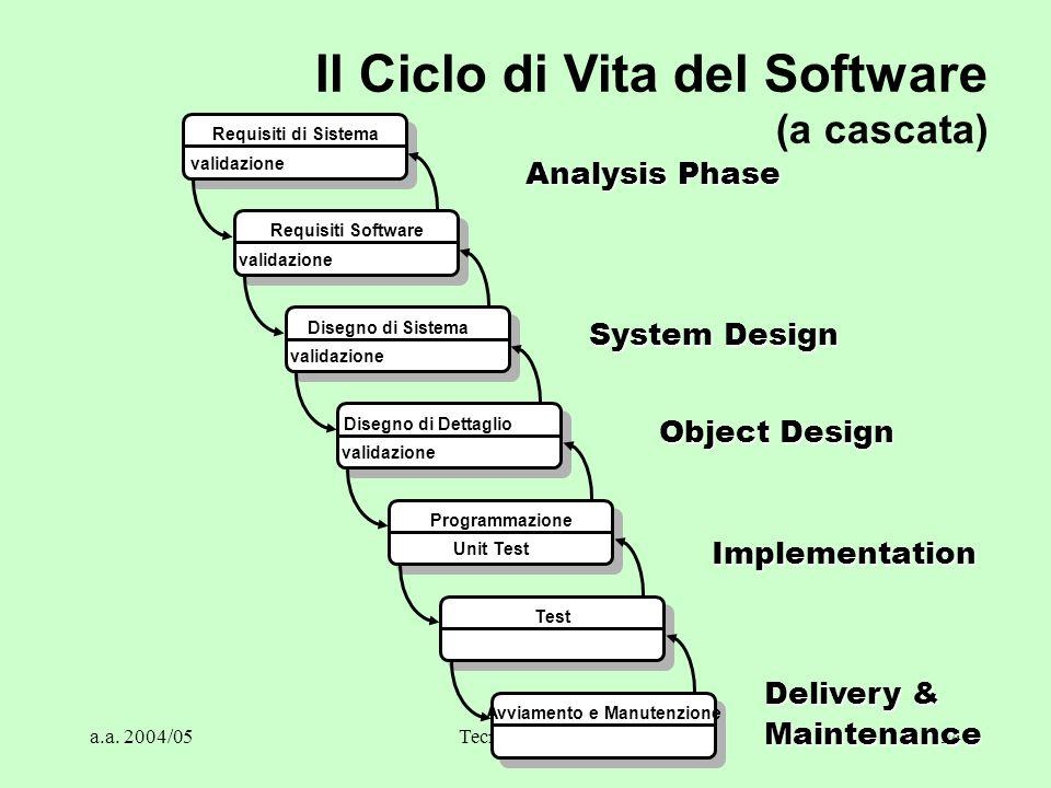 a.a. 2004/05Tecnologie Web94 Requisiti di Sistema validazione Requisiti Software validazione Disegno di Sistema validazione Disegno di Dettaglio valid