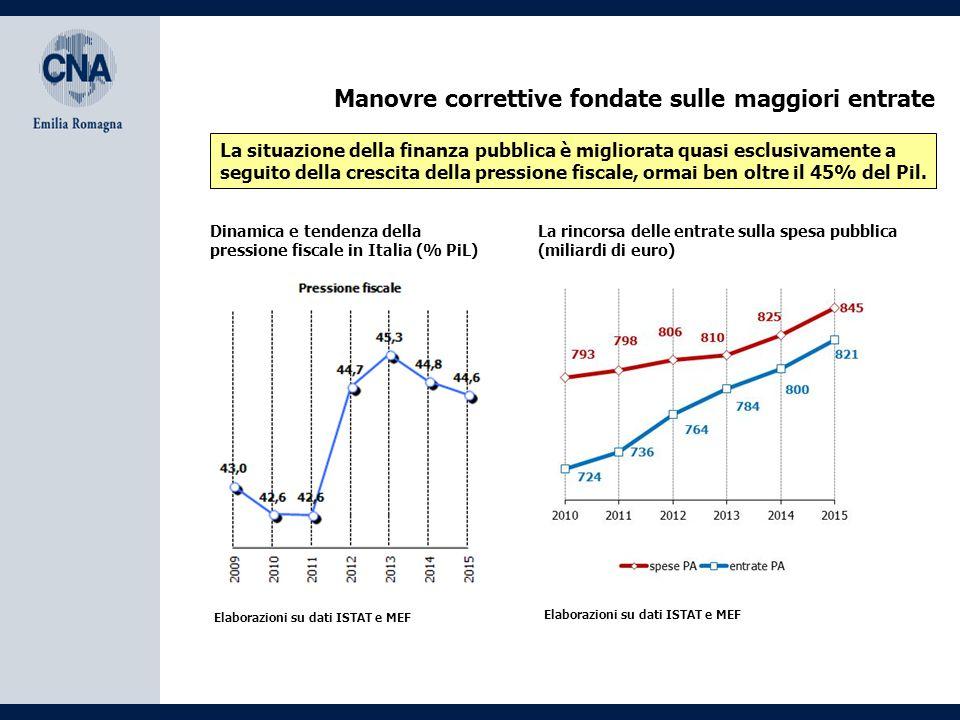 Manovre correttive fondate sulle maggiori entrate La situazione della finanza pubblica è migliorata quasi esclusivamente a seguito della crescita della pressione fiscale, ormai ben oltre il 45% del Pil.