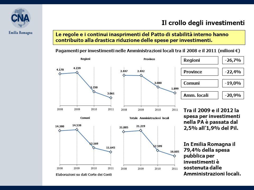 Il crollo degli investimenti Le regole e i continui inasprimenti del Patto di stabilità interno hanno contribuito alla drastica riduzione delle spese per investimenti.