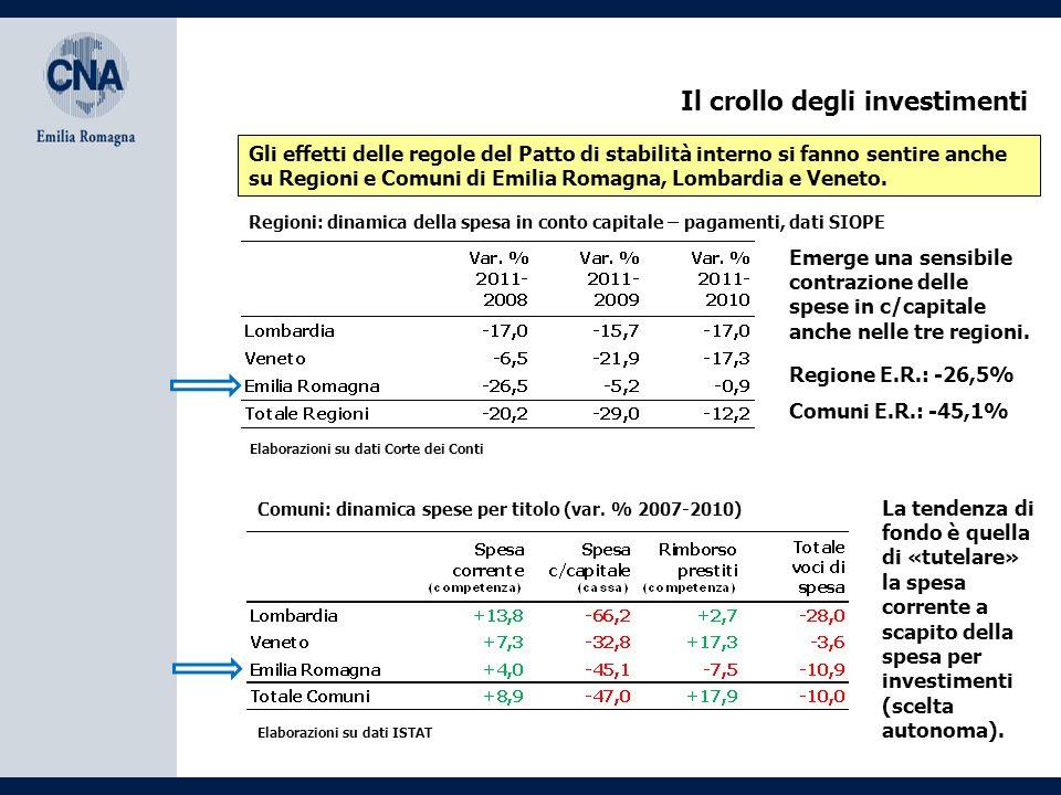 Il crollo degli investimenti Gli effetti delle regole del Patto di stabilità interno si fanno sentire anche su Regioni e Comuni di Emilia Romagna, Lom