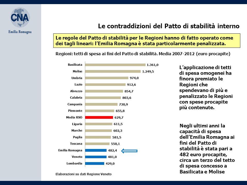 Le contraddizioni del Patto di stabilità interno Le regole del Patto di stabilità per le Regioni hanno di fatto operato come dei tagli lineari: l'Emil