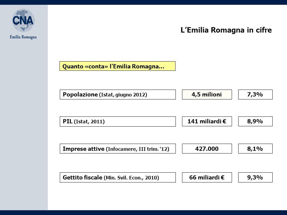 L'Emilia Romagna in cifre 141 miliardi € Popolazione (Istat, giugno 2012) PIL (Istat, 2011) Imprese attive (Infocamere, III trim. '12) 4,5 milioni 427