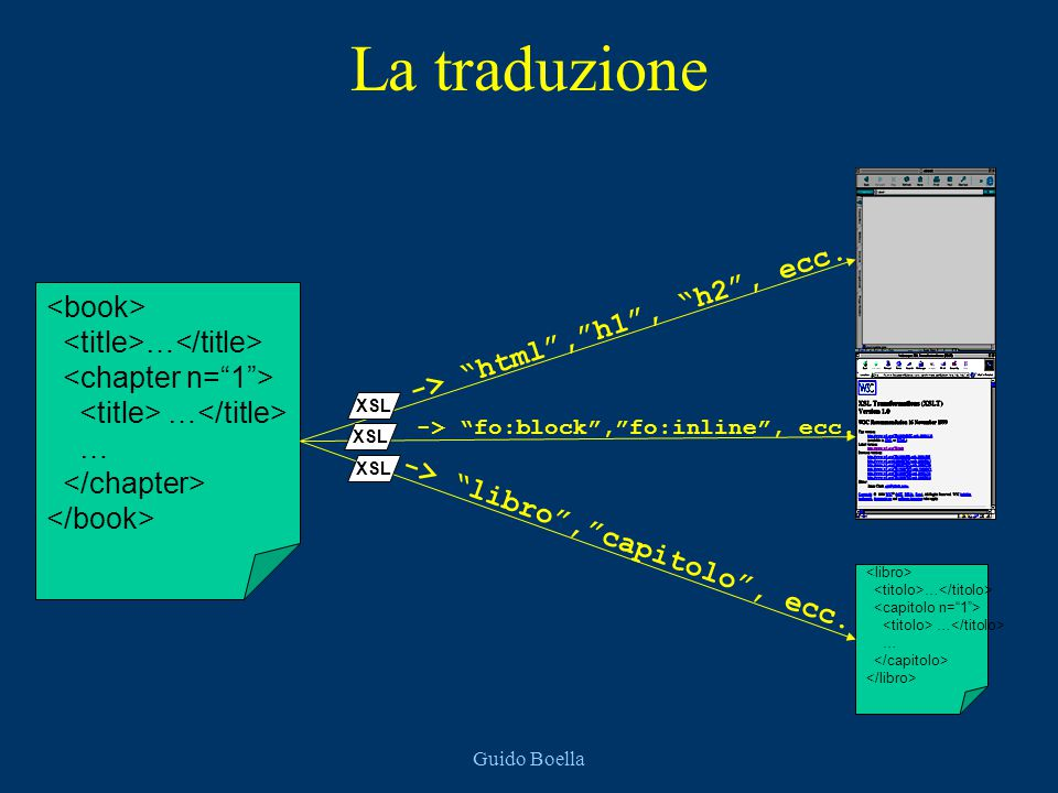 """Guido Boella La traduzione … … … … -> """"html"""",""""h1"""", """"h2"""", ecc. -> """"fo:block"""",""""fo:inline"""", ecc. -> """"libro"""",""""capitolo"""", ecc. XSL"""