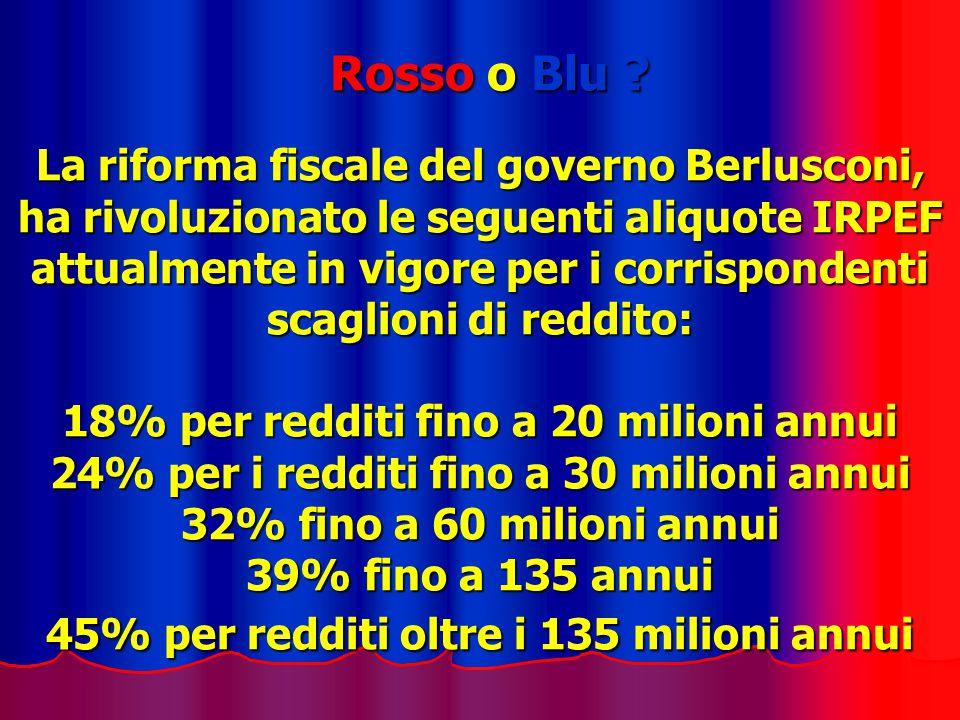 Rosso o Blu ? La riforma fiscale del governo Berlusconi, ha rivoluzionato le seguenti aliquote IRPEF attualmente in vigore per i corrispondenti scagli