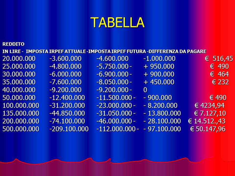 TABELLA REDDITO IN LIRE -IMPOSTA IRPEF ATTUALE -IMPOSTA IRPEF FUTURA -DIFFERENZA DA PAGARE 20.000.000 -3.600.000 -4.600.000 -1.000.000 € 516,45 25.000.000 -4.800.000 -5.750.000 -+ 950.000 € 490 30.000.000 -6.000.000 -6.900.000 -+ 900.000 € 464 35.000.000 -7.600.000 -8.050.000 -+ 450.000 € 232 40.000.000 -9.200.000 -9.200.000 -0 50.000.000 -12.400.000 -11.500.000 -- 900.000 € 490 100.000.000 -31.200.000 -23.000.000 -- 8.200.000 € 4234,94 135.000.000 -44.850.000 -31.050.000 -- 13.800.000 € 7.127,10 200.000.000 -74.100.000 -46.000.000 -- 28.100.000 € 14.512.,43 500.000.000 -209.100.000 -112.000.000 -- 97.100.000 € 50.147,96