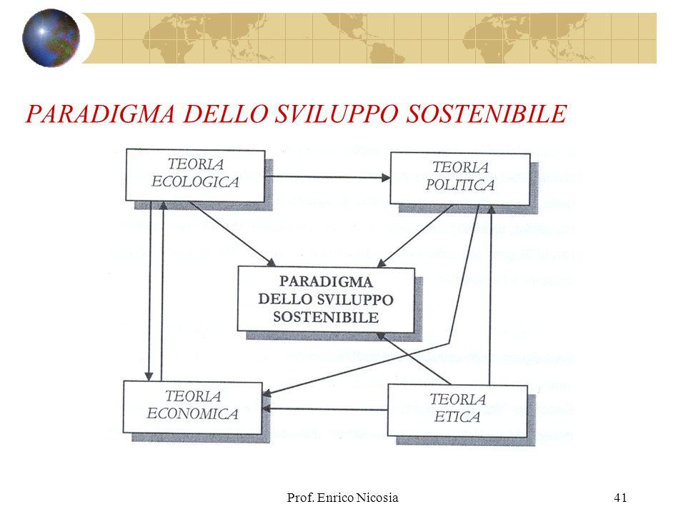 Prof. Enrico Nicosia41 PARADIGMA DELLO SVILUPPO SOSTENIBILE