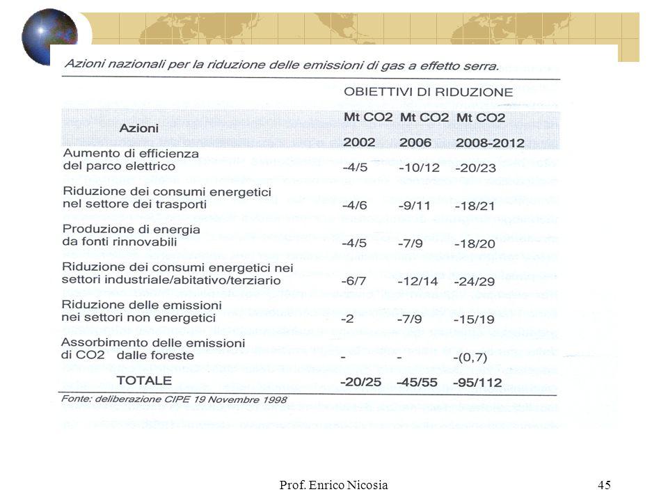 Prof. Enrico Nicosia45