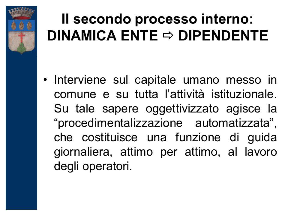 Il secondo processo interno: DINAMICA ENTE  DIPENDENTE Interviene sul capitale umano messo in comune e su tutta l'attività istituzionale.