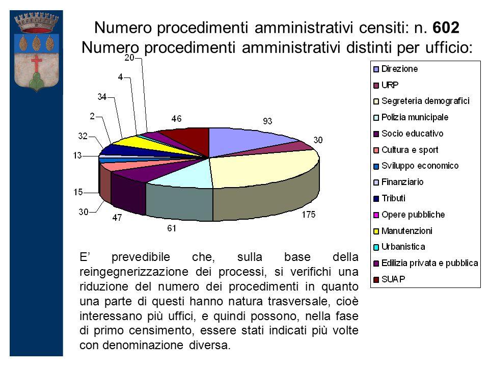 Numero procedimenti amministrativi censiti: n.