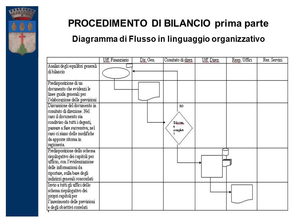 PROCEDIMENTO DI BILANCIO prima parte Diagramma di Flusso in linguaggio organizzativo