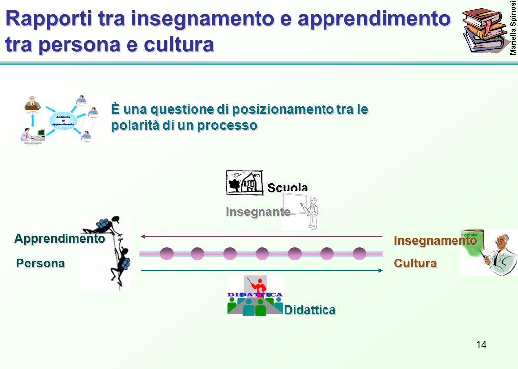 14InsegnamentoCultura Mariella Spinosi È una questione di posizionamento tra le polarità di un processo Rapporti tra insegnamento e apprendimento tra persona e cultura Scuola Insegnante Didattica ApprendimentoPersona