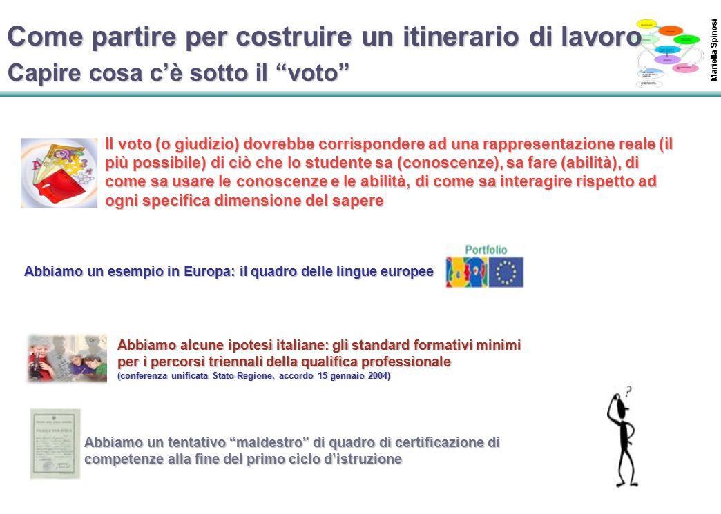 22 Capire cosa c'è sotto il voto Il voto (o giudizio) dovrebbe corrispondere ad una rappresentazione reale (il più possibile) di ciò che lo studente sa (conoscenze), sa fare (abilità), di come sa usare le conoscenze e le abilità, di come sa interagire rispetto ad ogni specifica dimensione del sapere Abbiamo un esempio in Europa: il quadro delle lingue europee Abbiamo alcune ipotesi italiane: gli standard formativi minimi per i percorsi triennali della qualifica professionale (conferenza unificata Stato-Regione, accordo 15 gennaio 2004) Abbiamo un tentativo maldestro di quadro di certificazione di competenze alla fine del primo ciclo d'istruzione Come partire per costruire un itinerario di lavoro Mariella Spinosi