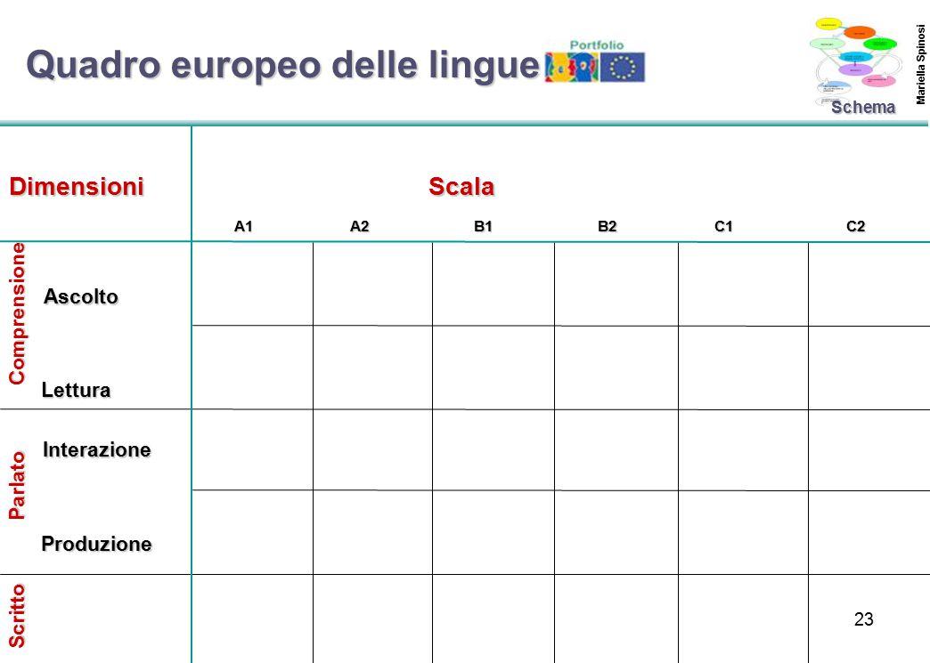23 Comprensione Parlato Scritto DimensioniScala Ascolto Lettura Interazione Produzione A1A2B1B2C1C2 Schema Quadro europeo delle lingue Mariella Spinosi