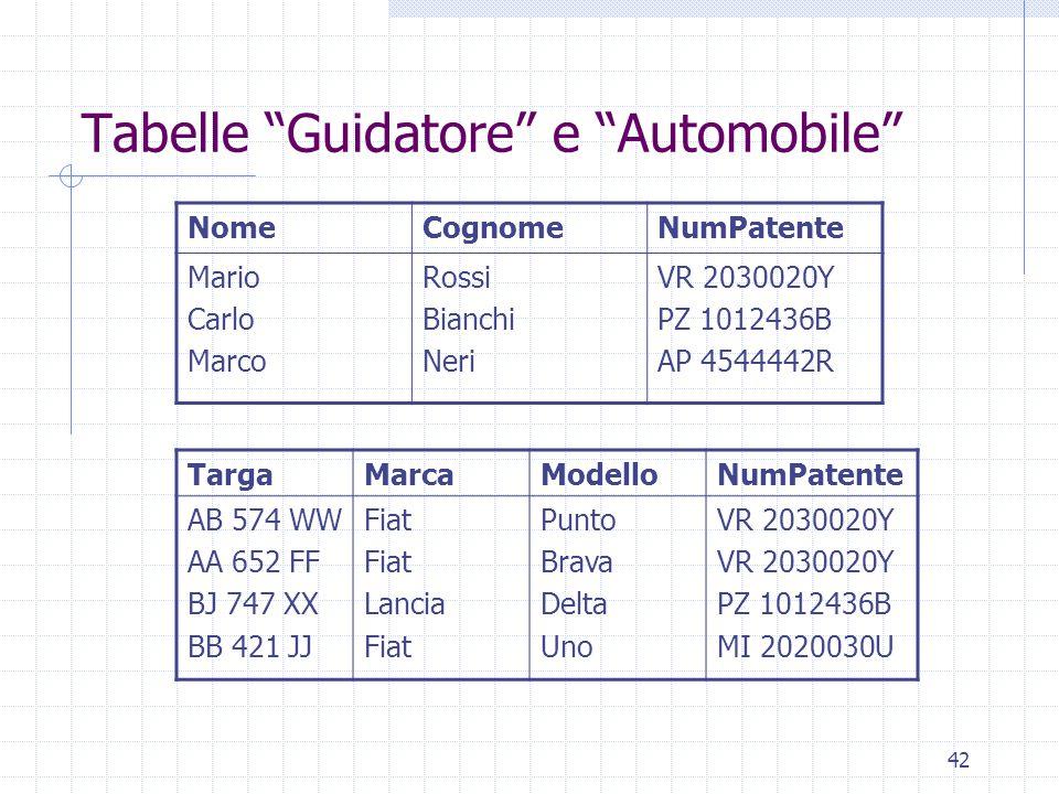 """42 Tabelle """"Guidatore"""" e """"Automobile"""" NomeCognomeNumPatente Mario Carlo Marco Rossi Bianchi Neri VR 2030020Y PZ 1012436B AP 4544442R TargaMarcaModello"""