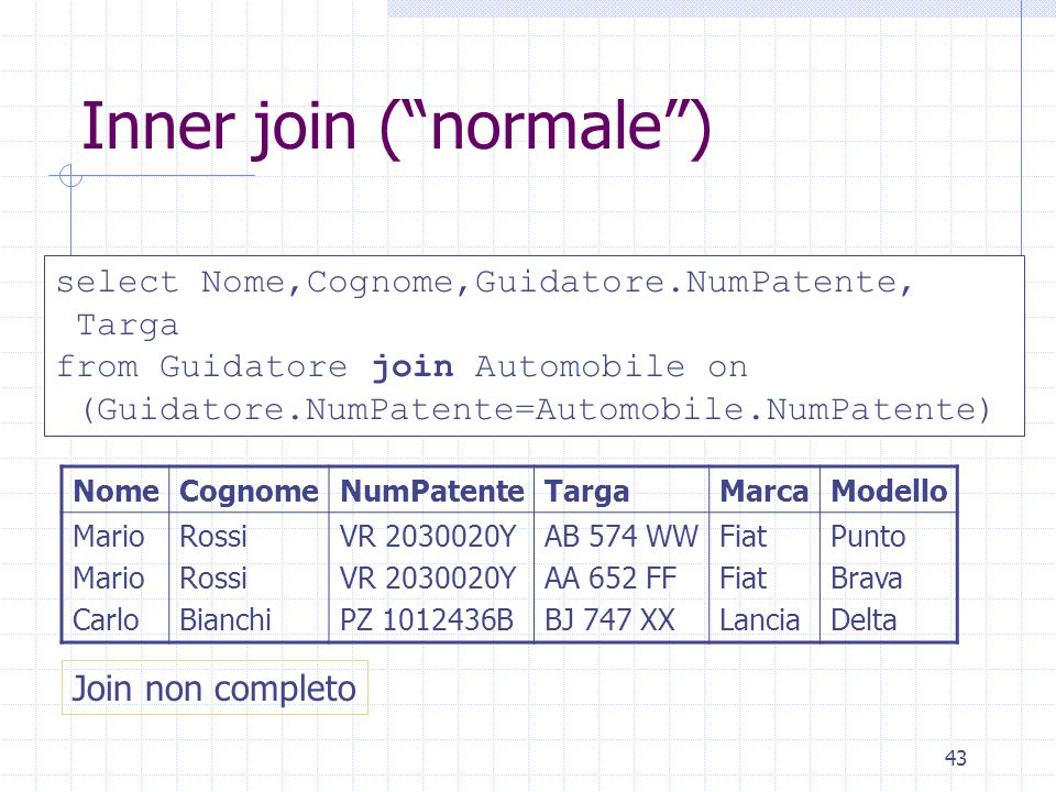 """43 Inner join (""""normale"""") select Nome,Cognome,Guidatore.NumPatente, Targa from Guidatore join Automobile on (Guidatore.NumPatente=Automobile.NumPatent"""