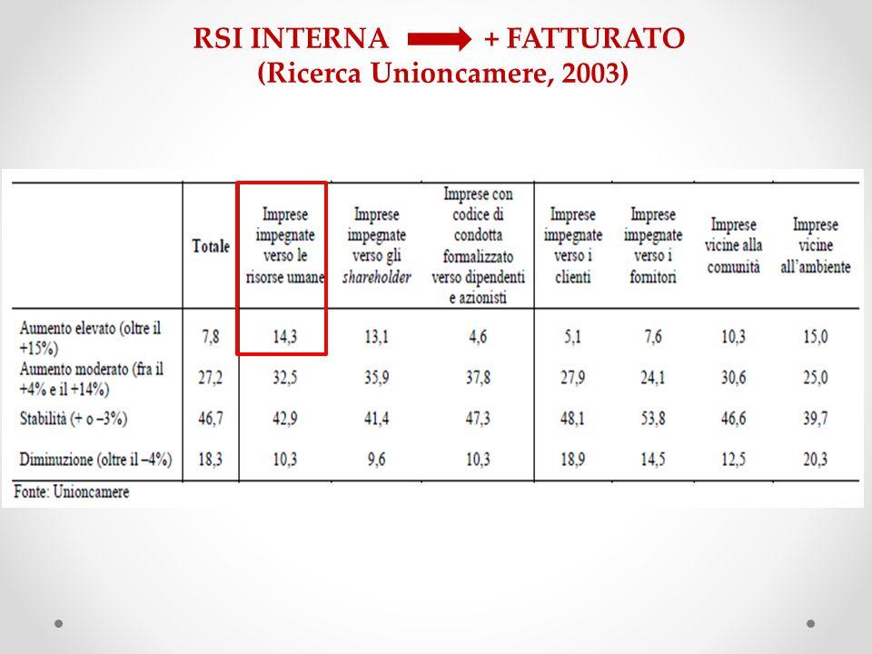 RSI INTERNA + FATTURATO (Ricerca Unioncamere, 2003)