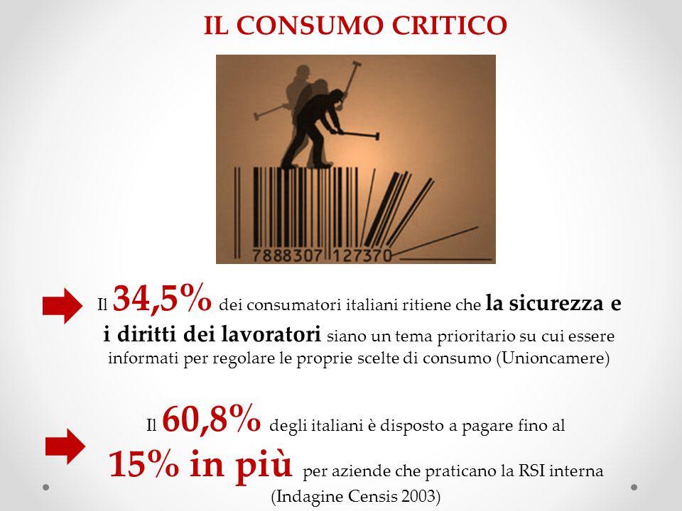 IL CONSUMO CRITICO Il 34,5% dei consumatori italiani ritiene che la sicurezza e i diritti dei lavoratori siano un tema prioritario su cui essere informati per regolare le proprie scelte di consumo (Unioncamere) Il 60,8% degli italiani è disposto a pagare fino al 15% in più per aziende che praticano la RSI interna (Indagine Censis 2003)