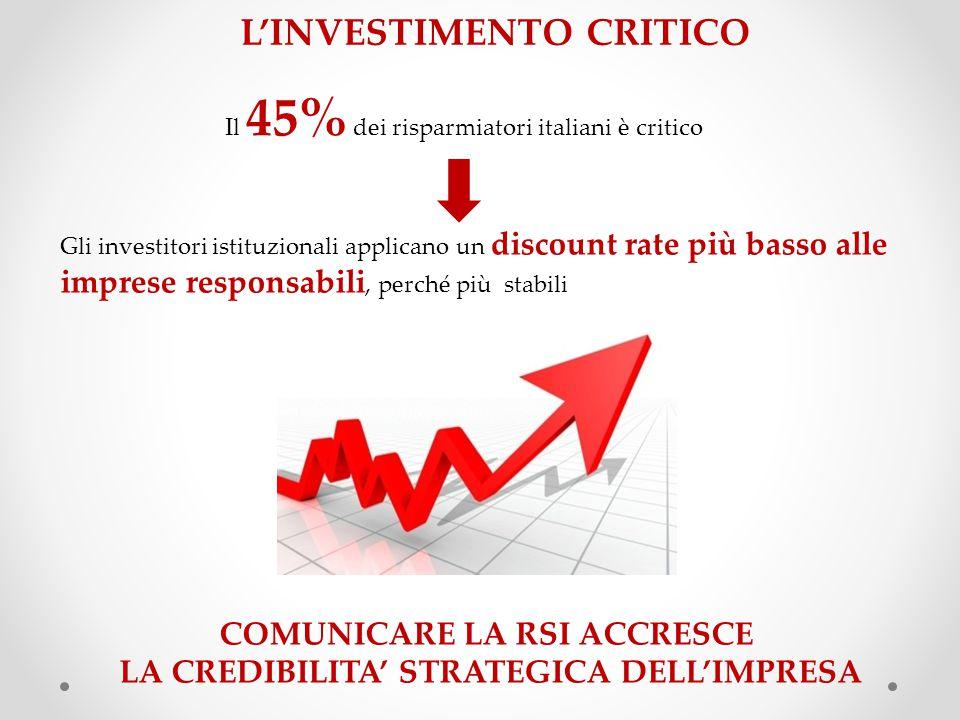 L'INVESTIMENTO CRITICO COMUNICARE LA RSI ACCRESCE LA CREDIBILITA' STRATEGICA DELL'IMPRESA Il 45% dei risparmiatori italiani è critico Gli investitori istituzionali applicano un discount rate più basso alle imprese responsabili, perché più stabili