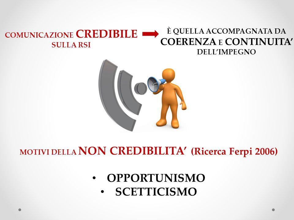 COMUNICAZIONE CREDIBILE SULLA RSI È QUELLA ACCOMPAGNATA DA COERENZA E CONTINUITA' DELL'IMPEGNO MOTIVI DELLA NON CREDIBILITA' (Ricerca Ferpi 2006) OPPORTUNISMO SCETTICISMO
