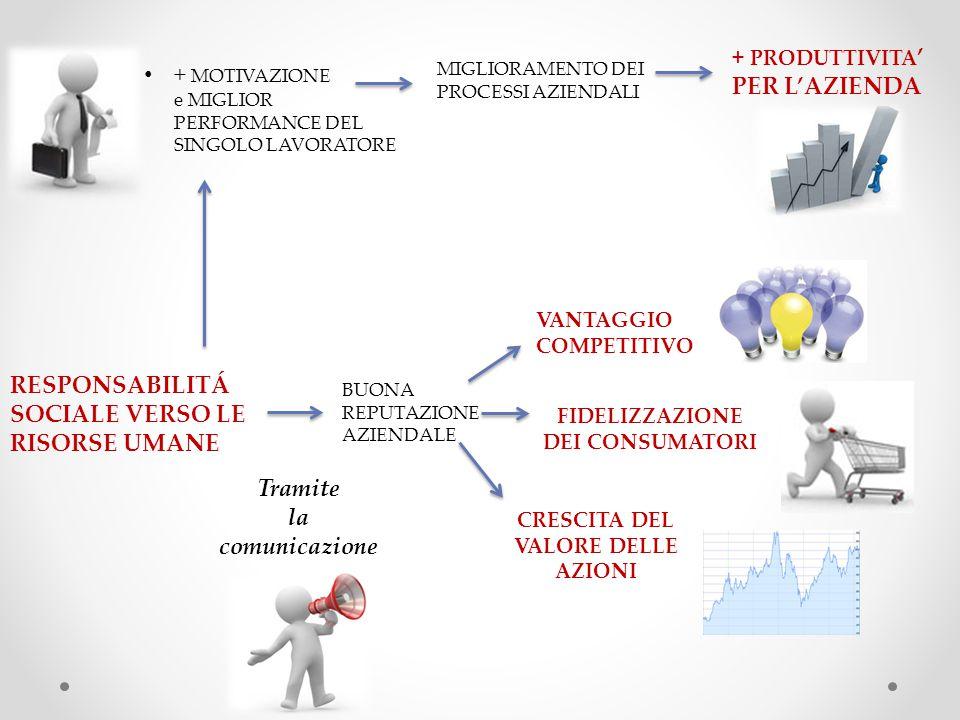 RESPONSABILITÁ SOCIALE VERSO LE RISORSE UMANE + MOTIVAZIONE e MIGLIOR PERFORMANCE DEL SINGOLO LAVORATORE MIGLIORAMENTO DEI PROCESSI AZIENDALI + PRODUTTIVITA ' PER L'AZIENDA Tramite la comunicazione BUONA REPUTAZIONE AZIENDALE VANTAGGIO COMPETITIVO FIDELIZZAZIONE DEI CONSUMATORI CRESCITA DEL VALORE DELLE AZIONI