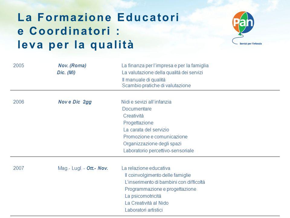La Formazione Educatori e Coordinatori : leva per la qualità 2005 Nov. (Roma) La finanza per l'impresa e per la famiglia Dic. (Mi) La valutazione dell